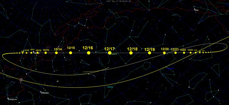 Planowana droga po asteroidy Phaethon (Wikipedia (CC BY SA 3.0)/Tomruen)